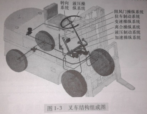 叉车的构造与配件作用